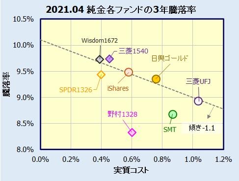 純金投資(投資信託・ETF)の評価・比較