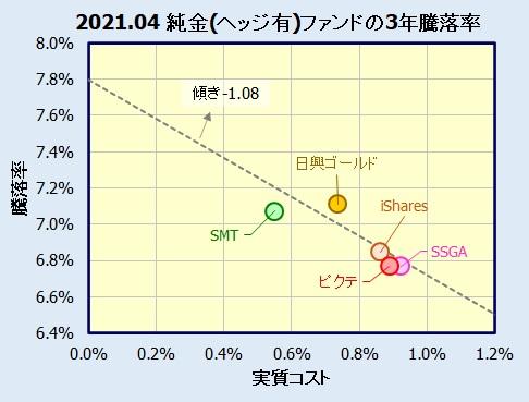 純金投資 為替ヘッジあり(投資信託・ETF)の評価・比較