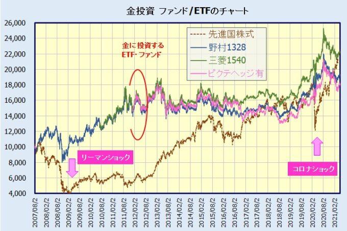 純金投資(インデックスファンド・ETF)チャート