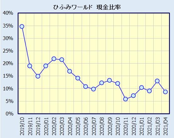 ひふみワールド 現金比率