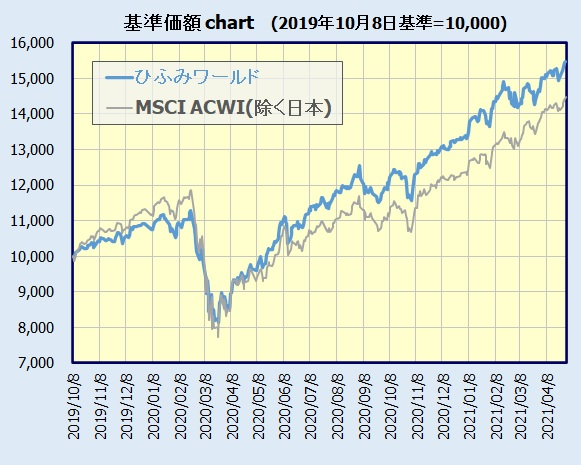ひふみワールド 基準価額チャート