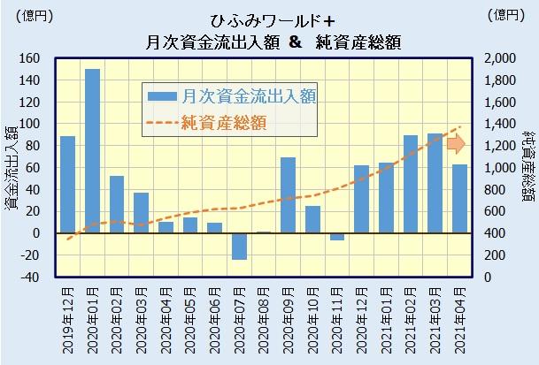 ひふみワールド+の人気・評判