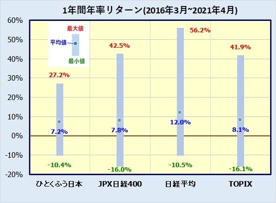 ひとくふう日本株式ファンドの評価
