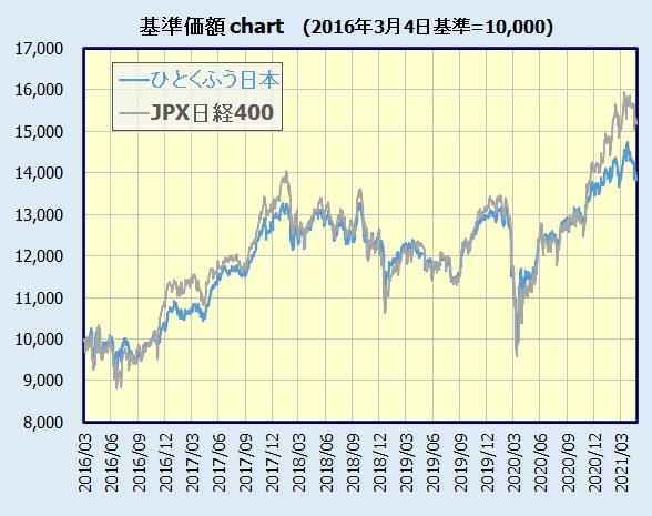 ひとくふう日本 基準価額チャート