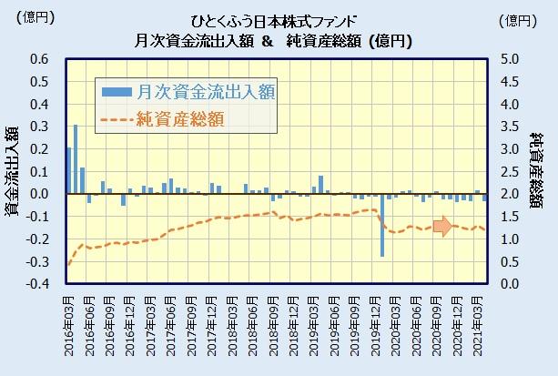 ひとくふう日本株式ファンドの人気・評判