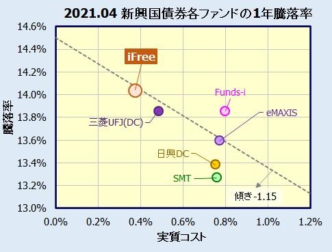 iFree 新興国債券インデックスの評価