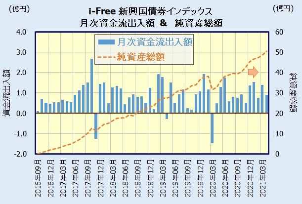iFree 新興国債券インデックスの人気