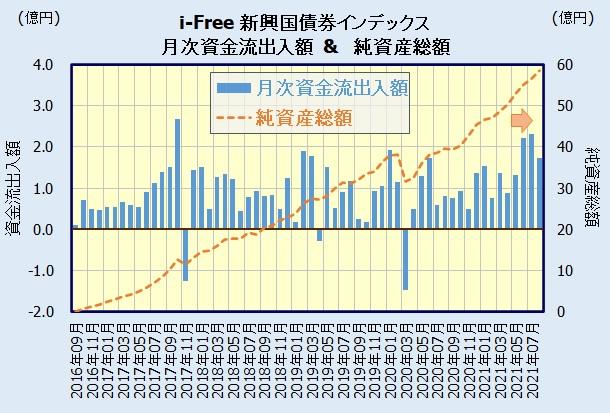 iFree 新興国債券インデックスの人気・評判