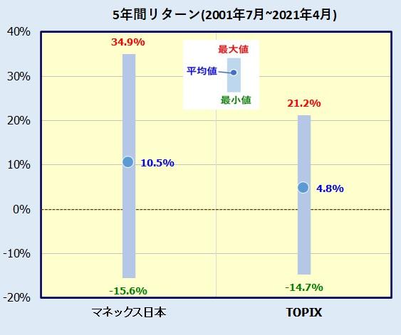 マネックス・日本成長株ファンドの評価