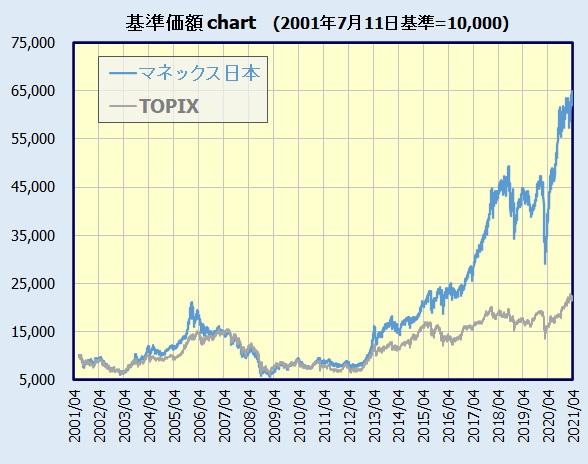 マネックス・日本成長株ファンドの基準価額チャート