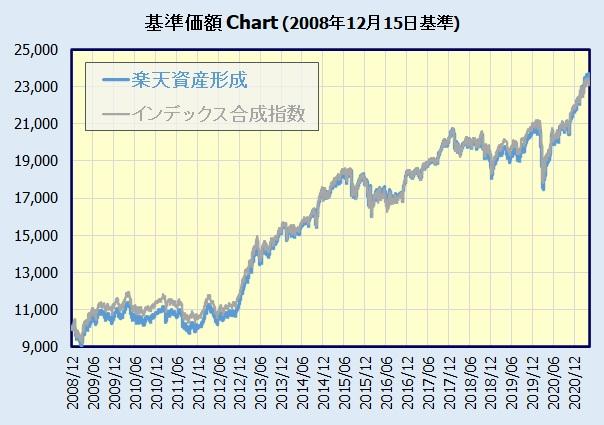 楽天資産形成ファンドの基準価額チャート