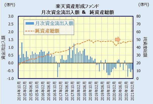 楽天資産形成ファンド (愛称:楽天525)の人気・評判