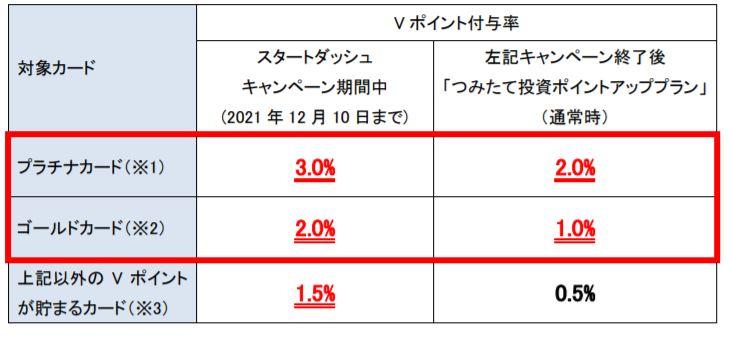 SBI証券 三井住友カード積立投資ポイントアッププラン