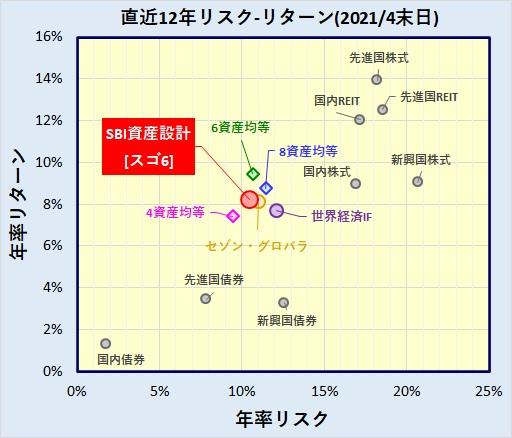 SBI資産設計オープン(資産成長型)(つみたてNISA型)の評価