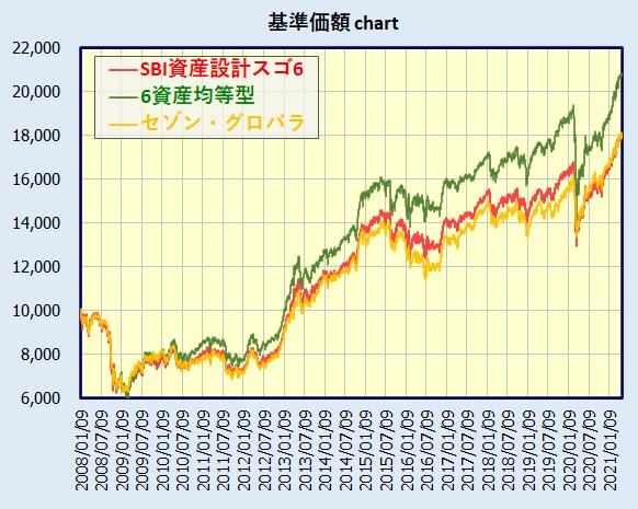 SBI資産設計オープン(資産成長型)(つみたてNISA型)基準価額チャート