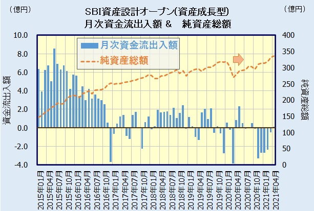 SBI資産設計オープン(資産成長型)の人気