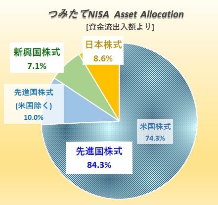 つみたてNISA アセットアロケーション(資産配分)
