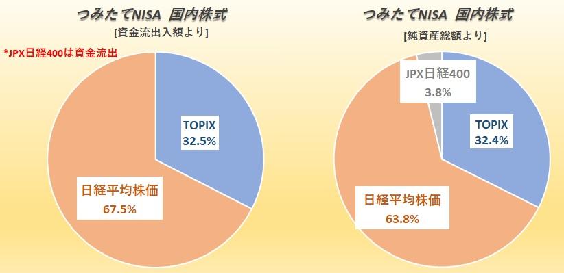 つみたてNISA国内株式 TOPIXと日経平均株価の比較