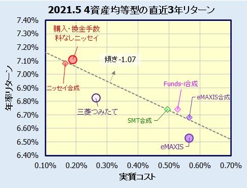 4資産均等型バランスファンドの騰落率(利回り)比較
