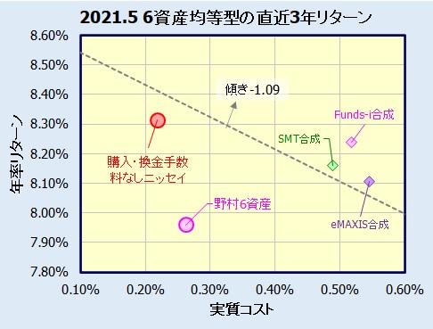 6資産均等型バランスファンドの騰落率(利回り)比較