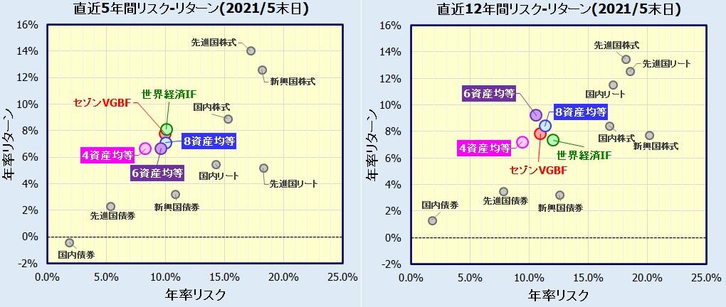 8資産均等型、6資産均等型、4資産均等型バランスファンドの比較