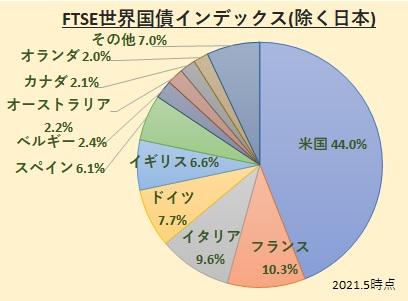FTSE世界国債インデックス(除く日本)