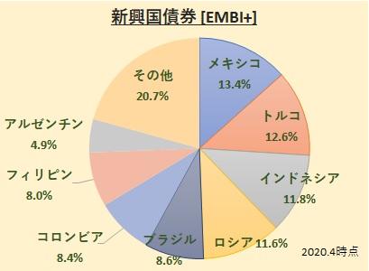 JP モルガン・エマージング・マーケット・ボンド・インデックス・プラス