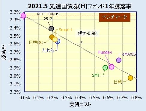 先進国債券インデックスファンド(為替ヘッジ有)の騰落率(利回り)比較