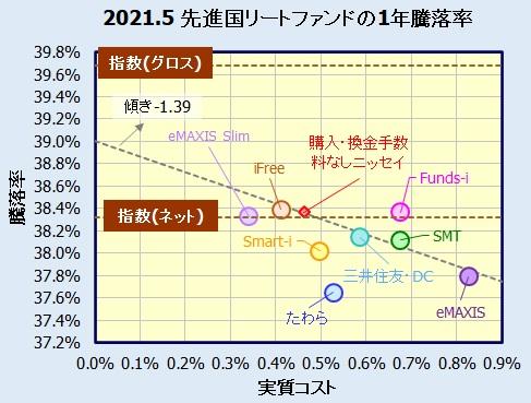 先進国リートインデックスファンドの騰落率(利回り)比較