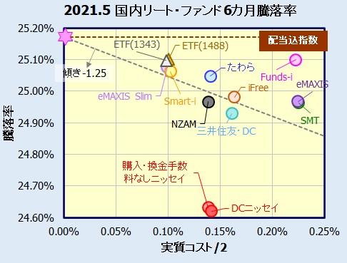 国内リートインデックスファンドの騰落率(利回り)比較