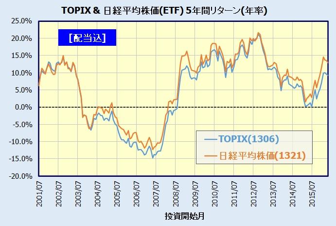 TOPIXと日経平均株価の比較