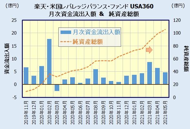 楽天・米国レバレッジバランス・ファンド【愛称:USA360】の人気
