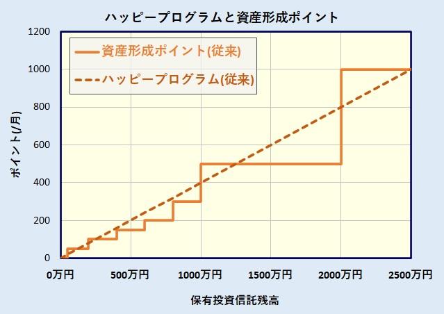 楽天証券ハッピープログラムと資産形成ポイントの比較