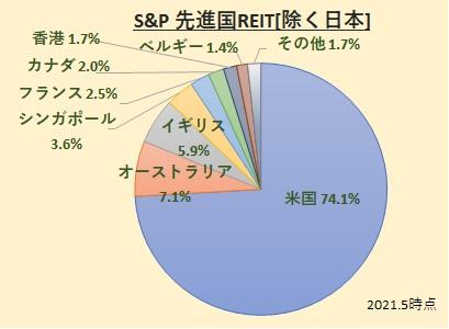 S&P先進国リートインデックス