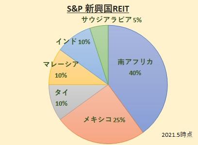 S&P新興国リートインデックス