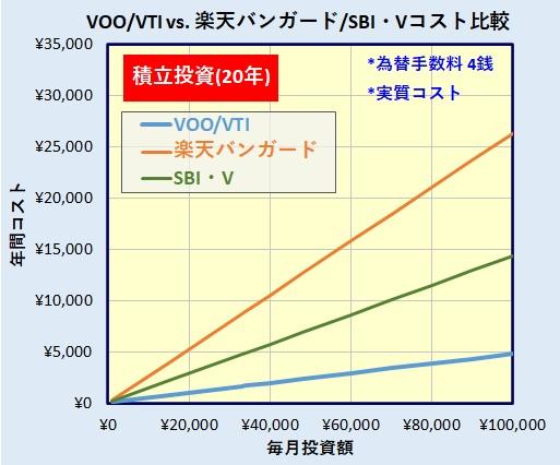 VTI/VOOと楽天・バンガード・ファンド(全米株式)、SBI・Vシリーズ(S&P500/全米株式)の比較