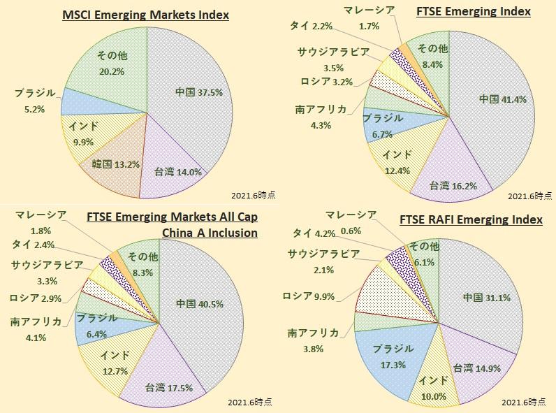 新興国株式インデックス