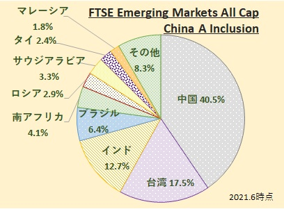 FTSE Emerging Markets All Cap China A Inclusion Index (FTSE エマージング・マーケッツ・オールキャップ(含む中国A株))