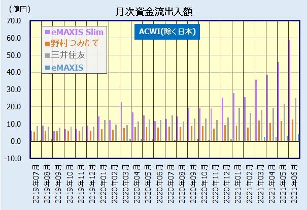 全世界株式インデックスファンド(除く日本)の人気・評判