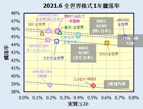 全世界株式インデックスファンドの評価・比較