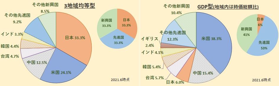 全世界株式インデックスファンド(3地域均等型、GDP型バスケット)