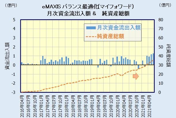 eMAXIS 最適化バランス(マイフォワード)の評価・人気