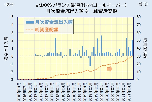 eMAXIS 最適化バランス(マイゴールキーパー)の評価・人気