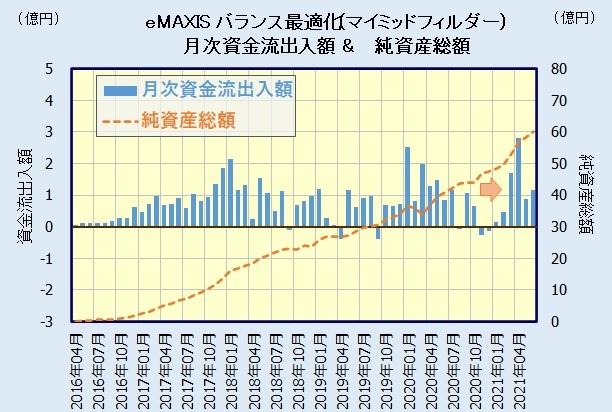 eMAXIS 最適化バランス(マイミッドフイルダー)の評価・人気
