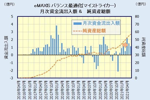 eMAXIS 最適化バランス(マイストライカー)の評価・人気