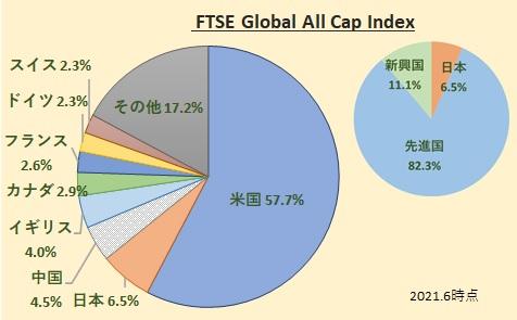 FTSEグローバル・オールキャップ・インデックス