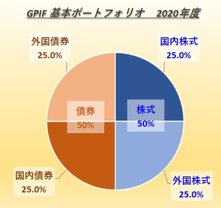 GPIFの基本ポートフォリオ2020年度