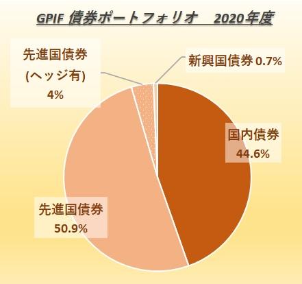 GPIFのポートフォリオ(債券)