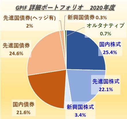 GPIFの詳細ポートフォリオ2020年度