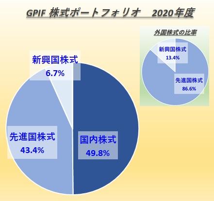 GPIFのポートフォリオ(株式)